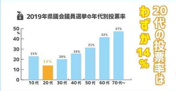 20代の投票率は14パーセント